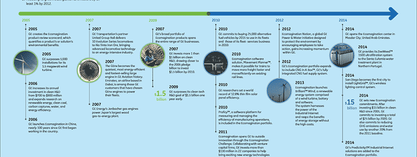 Ecomagination timeline