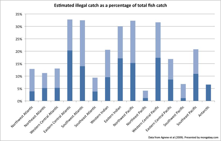 illegal_fish_pct