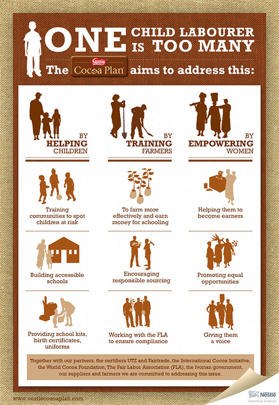 Nestlé Cocoa Plan infographic - web