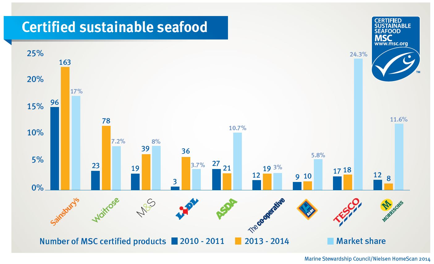 The limits for seafood certification | Sustainability = Smart Business