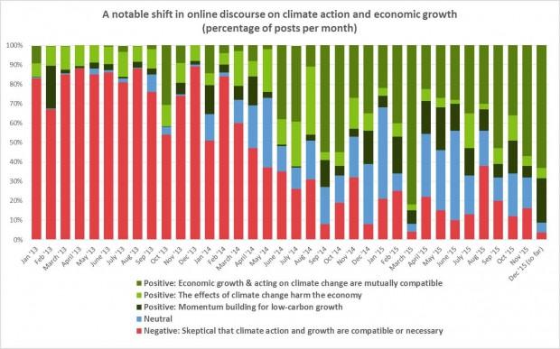 climatediscourse_proportion