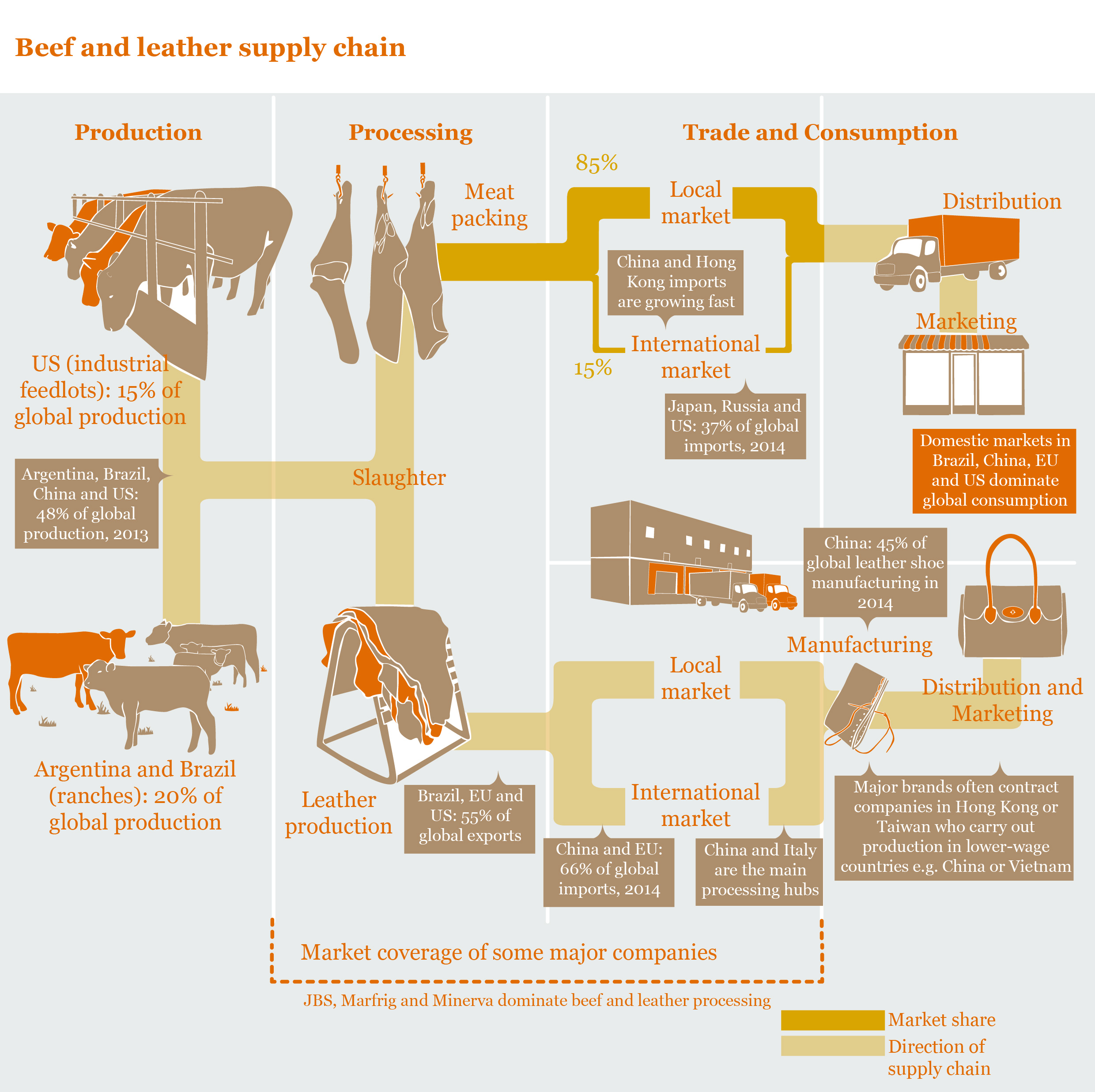 useful report infographics on palm oil beef leather. Black Bedroom Furniture Sets. Home Design Ideas