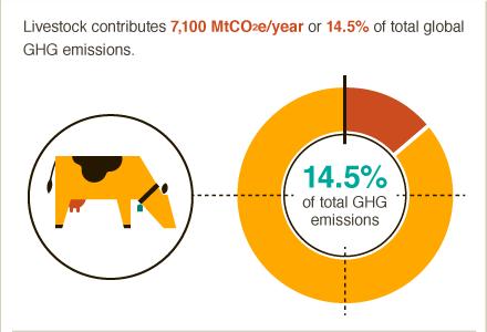 Food-Emissions2